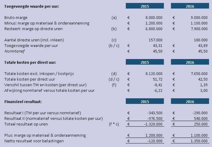 Kostprijsanalyse voorbeeldberekening 2